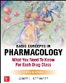 Product Basic Concepts in Pharmacology