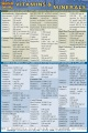 Product Vitamins & Minerals Quick Reference Guide
